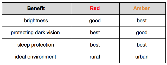 red-vs-amber.png